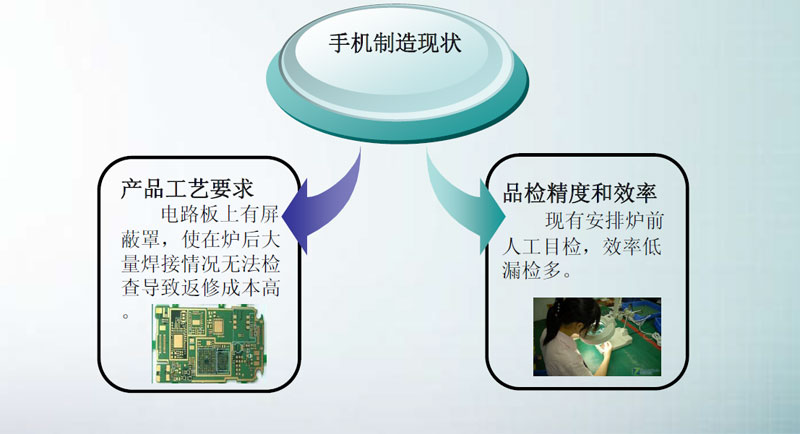 SMT炉前AOI改变产品制程,AOI设备已经成为SMT制程必需品(图1)