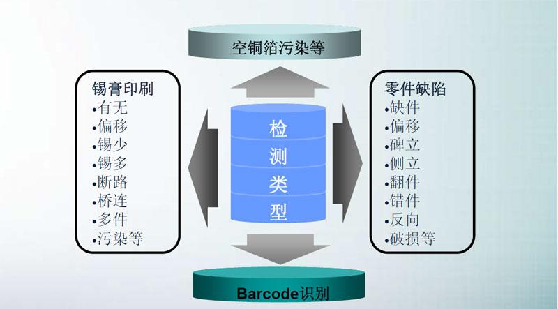 SMT炉前AOI改变产品制程,AOI设备已经成为SMT制程必需品(图2)
