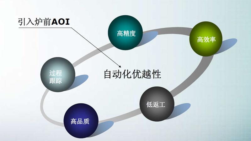 SMT炉前AOI改变产品制程,AOI设备已经成为SMT制程必需品(图3)