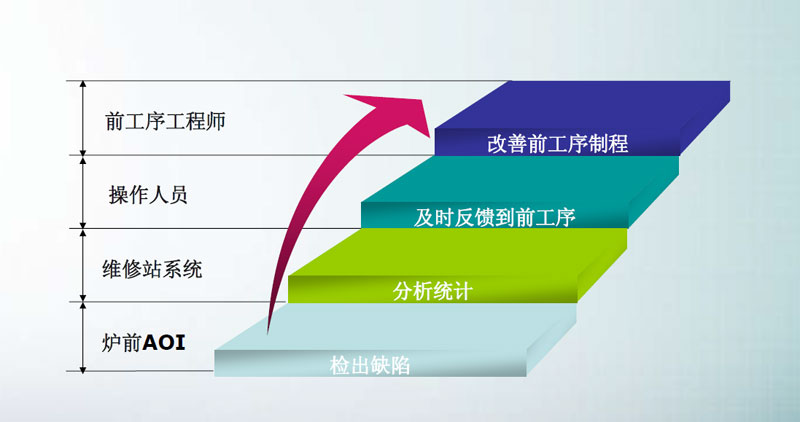 SMT炉前AOI改变产品制程,AOI设备已经成为SMT制程必需品(图7)