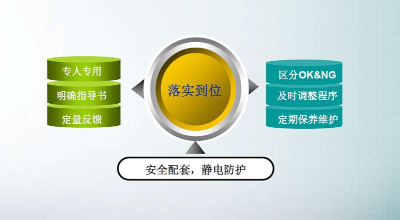 SMT炉前AOI改变产品制程,AOI设备已经成为SMT制程必需品(图6)