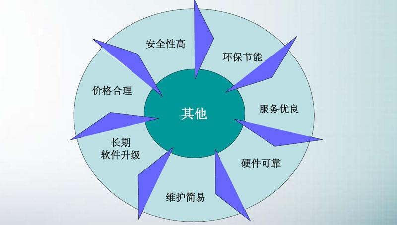 SMT炉前AOI改变产品制程,AOI设备已经成为SMT制程必需品(图11)