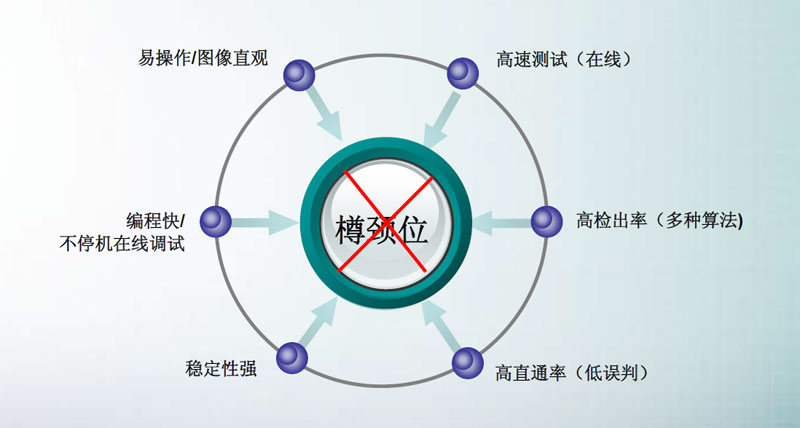 SMT炉前AOI改变产品制程,AOI设备已经成为SMT制程必需品(图10)