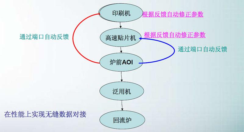SMT炉前AOI改变产品制程,AOI设备已经成为SMT制程必需品(图12)