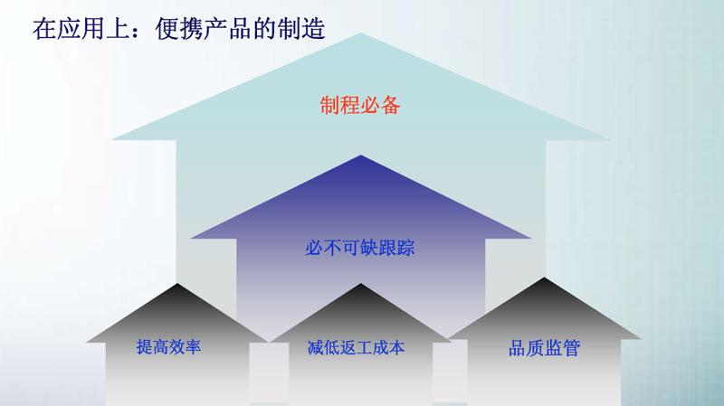 SMT炉前AOI改变产品制程,AOI设备已经成为SMT制程必需品(图13)